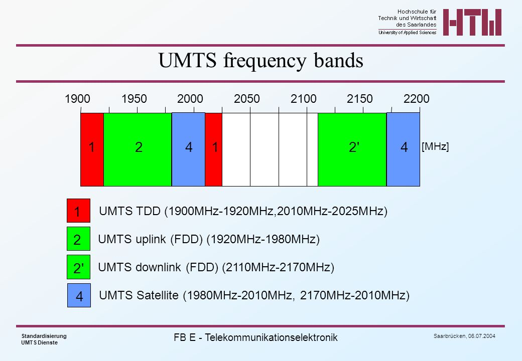 UMTS frequency bands 1900. 1950. 2000. 2050. 2100. 2150. 2200. 1. 2. 4. 1. 2 4. [MHz]